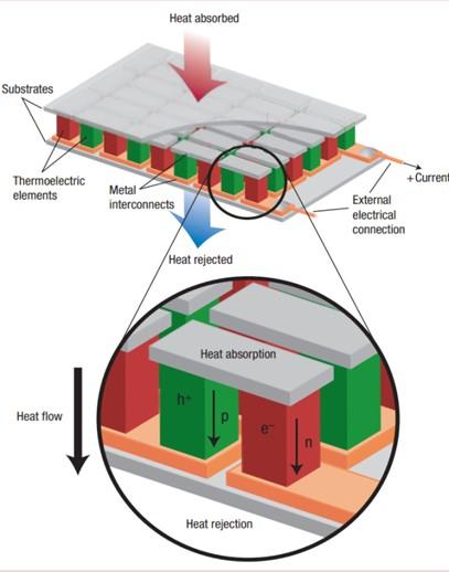 How Thermoelectrics Work